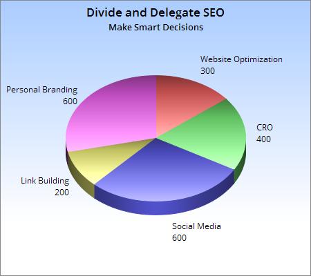 Divide Delegate SEO